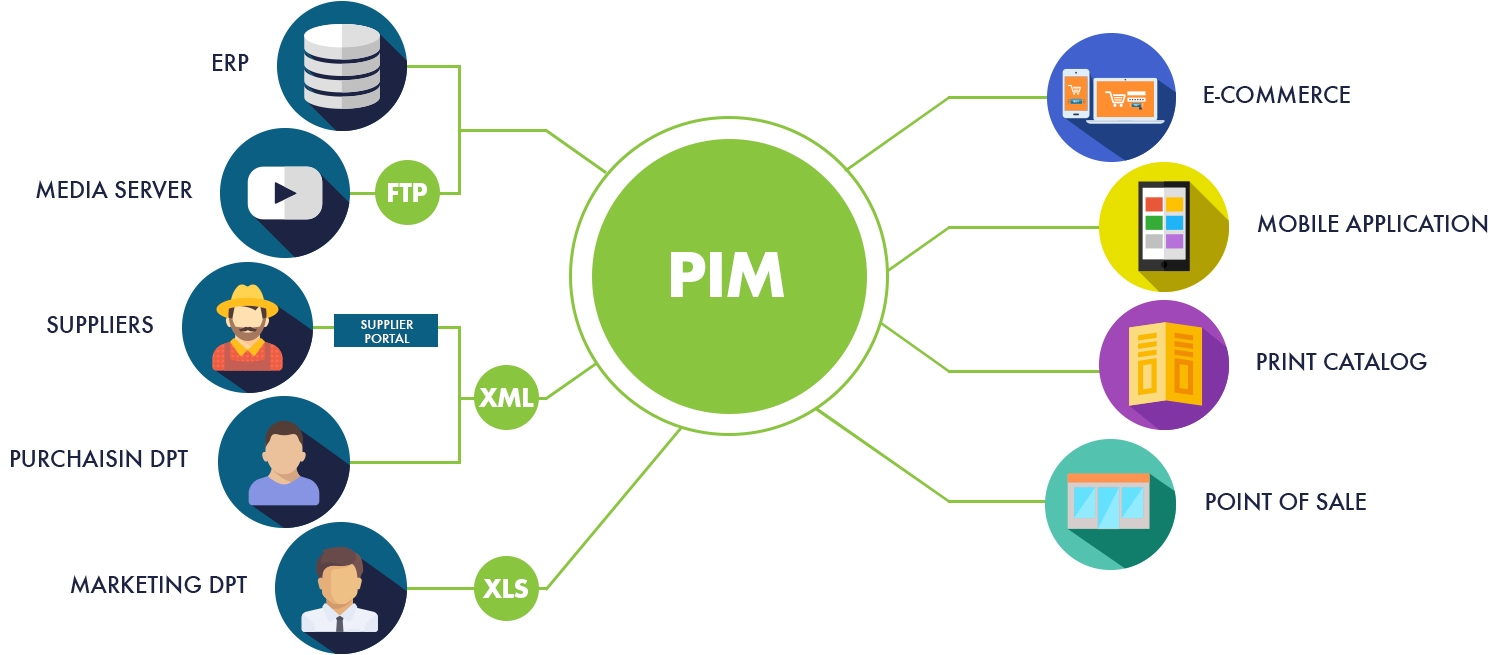 top pim software for bigcommerce.com
